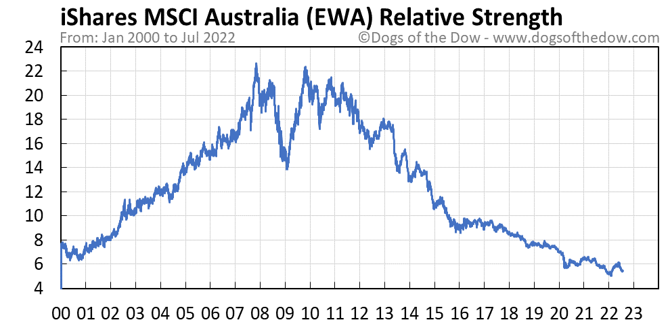 EWA relative strength chart