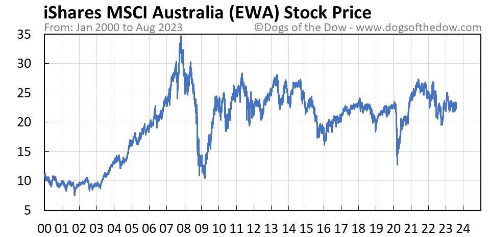 EWA stock price chart