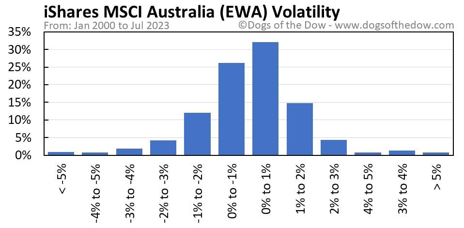 EWA volatility chart