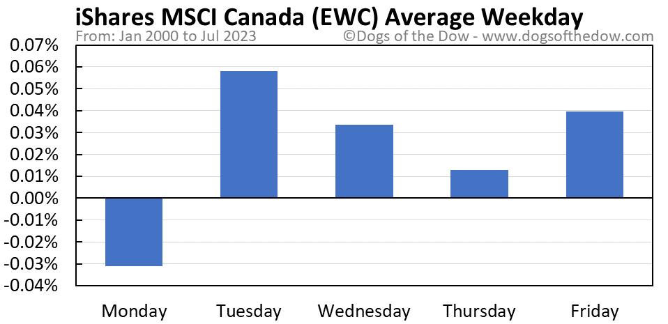EWC average weekday chart