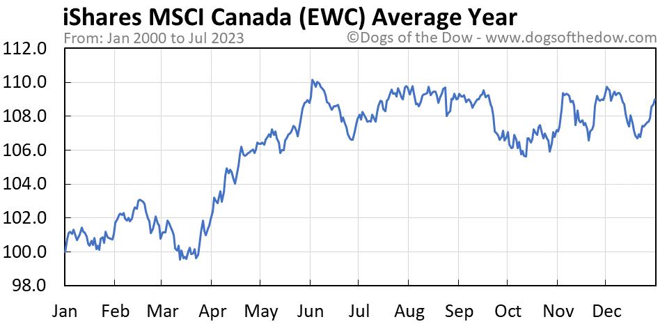 EWC average year chart