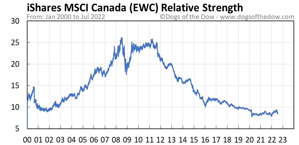 EWC relative strength chart