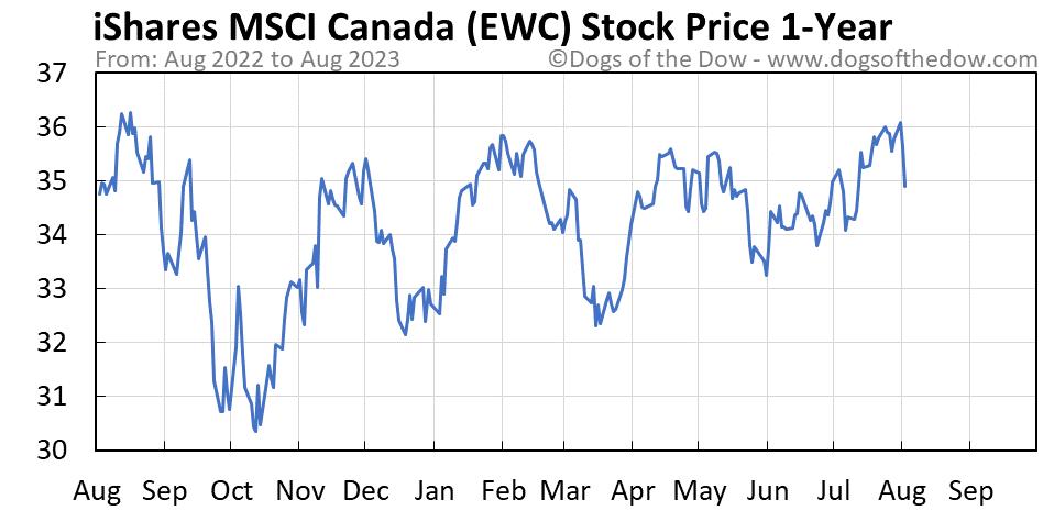 EWC 1-year stock price chart