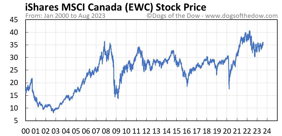 EWC stock price chart