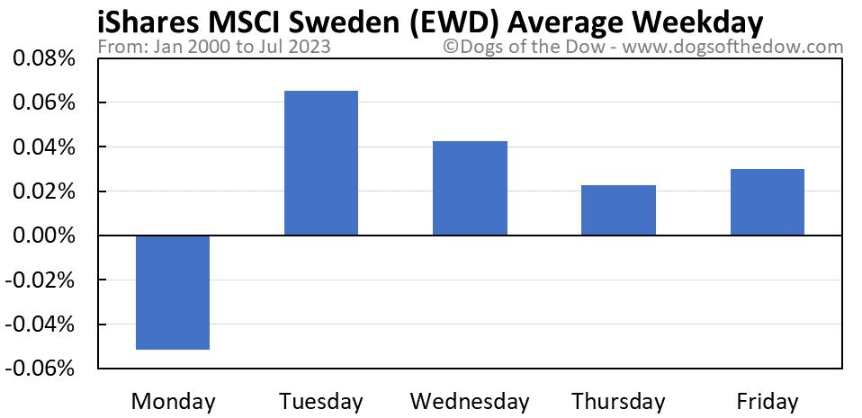 EWD average weekday chart