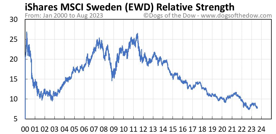 EWD relative strength chart