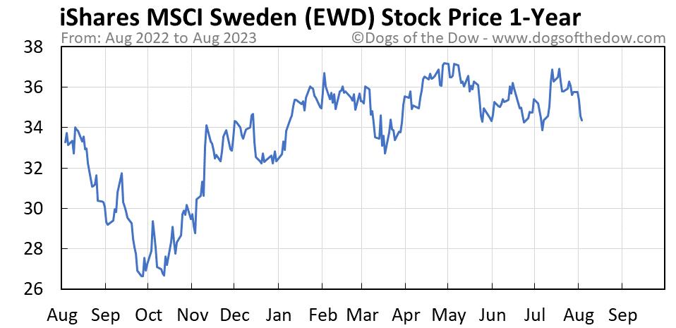 EWD 1-year stock price chart