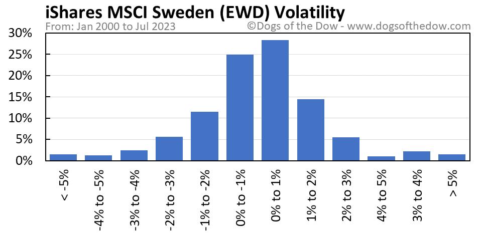 EWD volatility chart