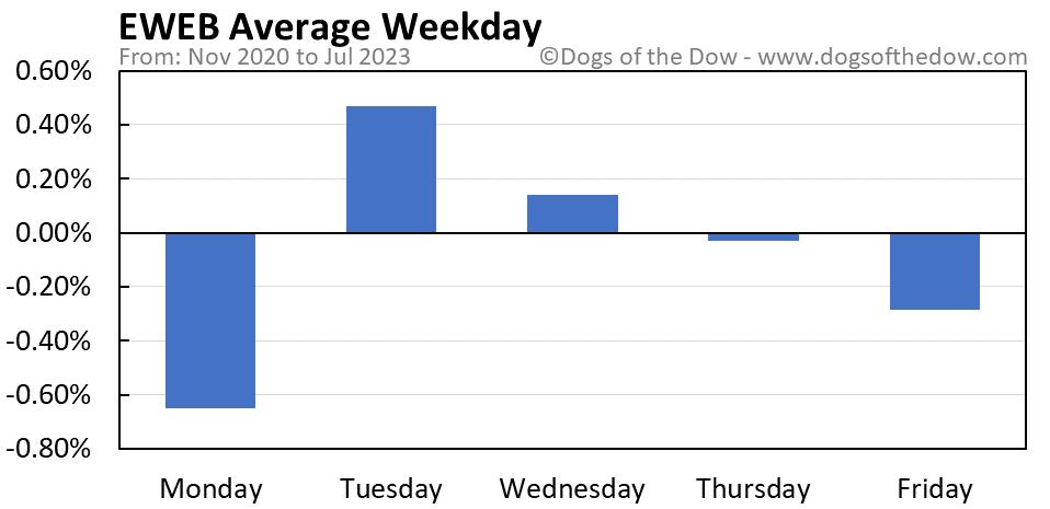 EWEB average weekday chart