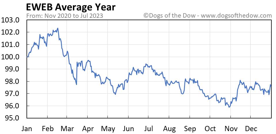 EWEB average year chart