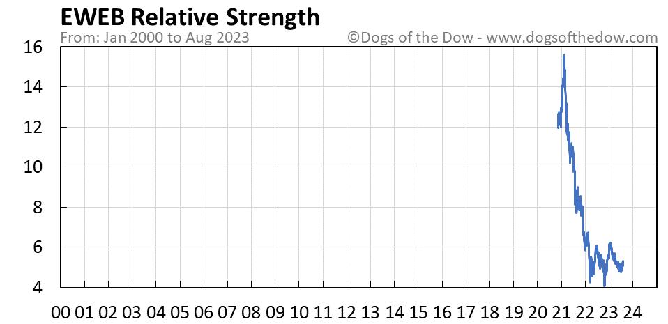EWEB relative strength chart