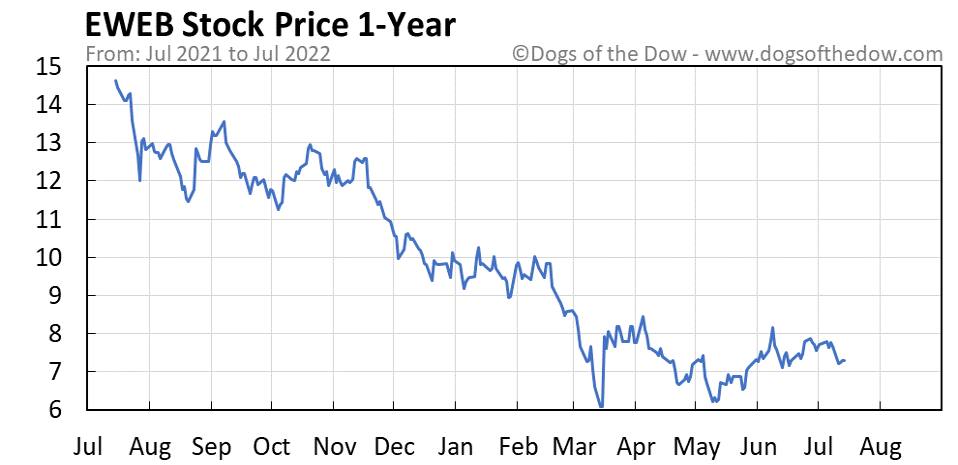 EWEB 1-year stock price chart