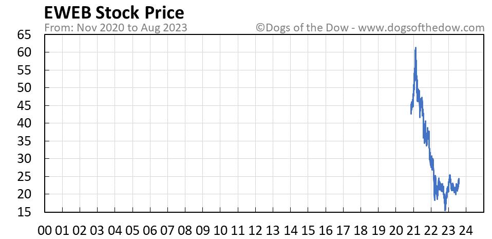 EWEB stock price chart