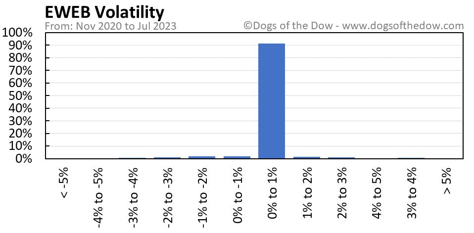 EWEB volatility chart