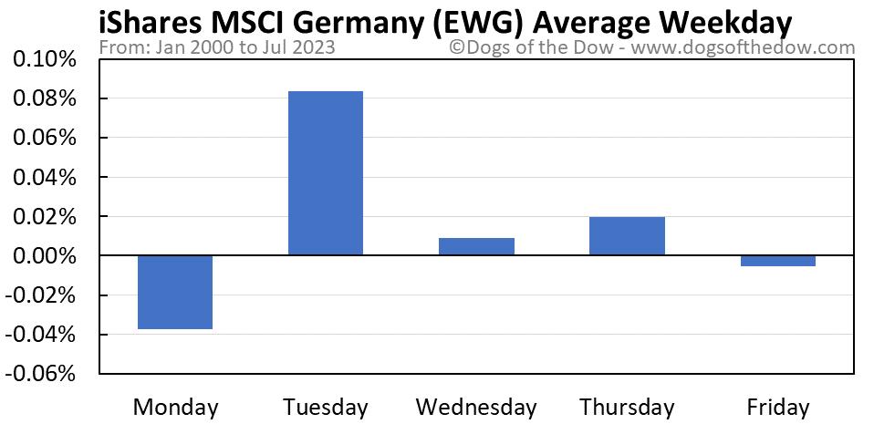 EWG average weekday chart
