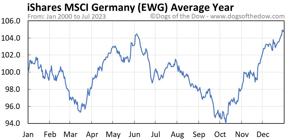 EWG average year chart