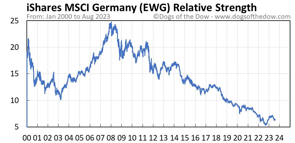 EWG relative strength chart