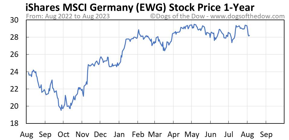 EWG 1-year stock price chart