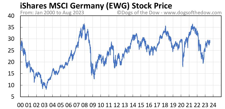 EWG stock price chart
