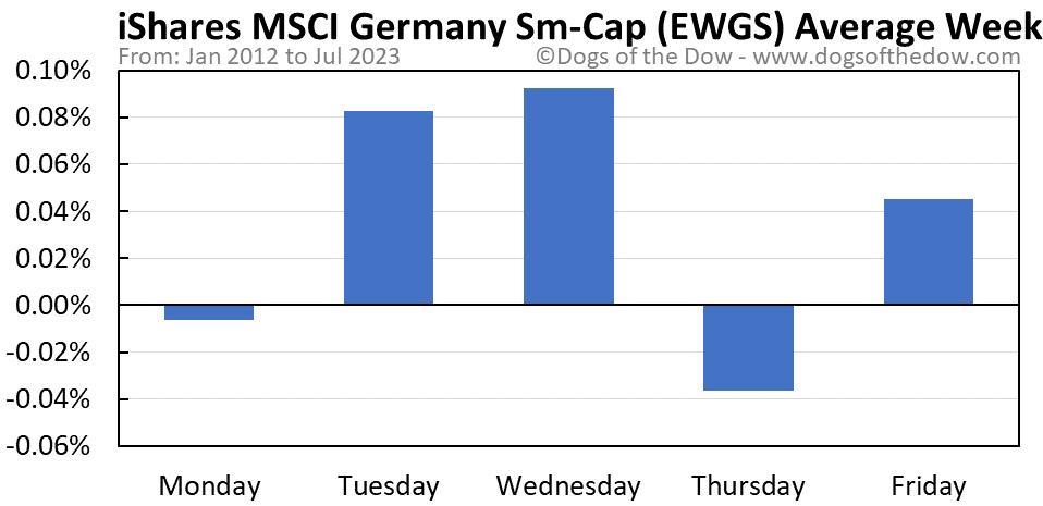 EWGS average weekday chart