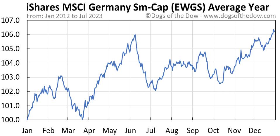 EWGS average year chart