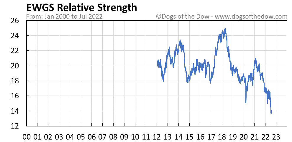 EWGS relative strength chart