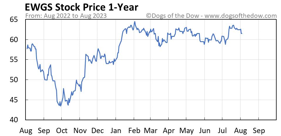 EWGS 1-year stock price chart