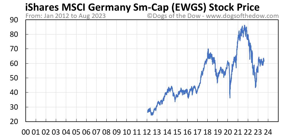 EWGS stock price chart