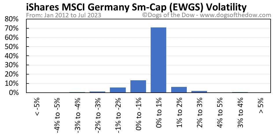 EWGS volatility chart