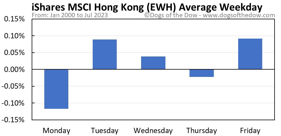 EWH average weekday chart