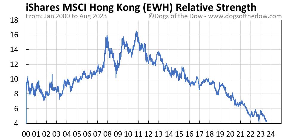 EWH relative strength chart