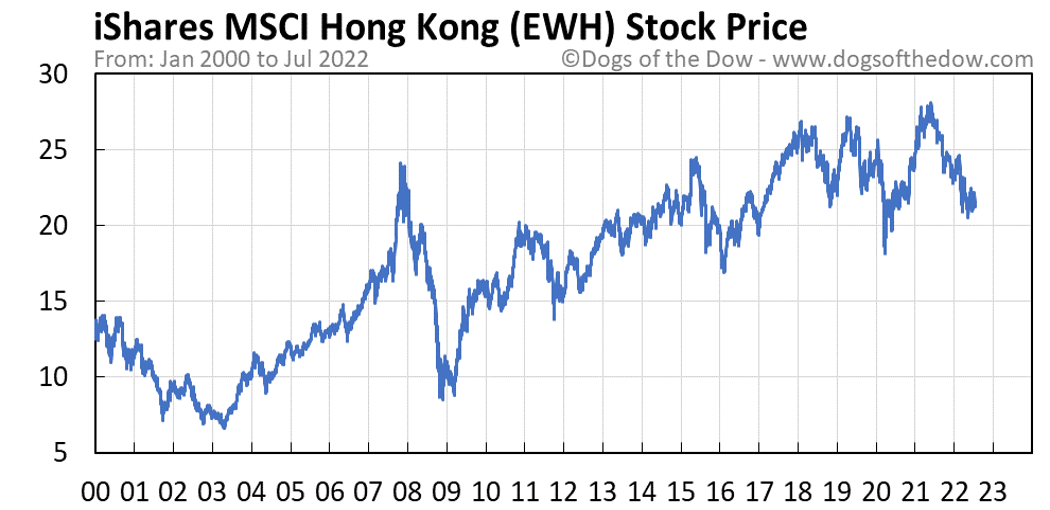 EWH stock price chart