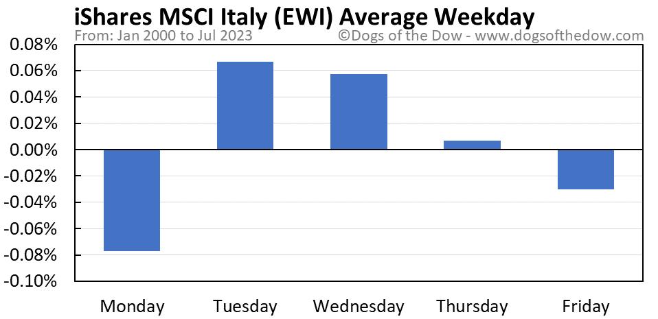 EWI average weekday chart
