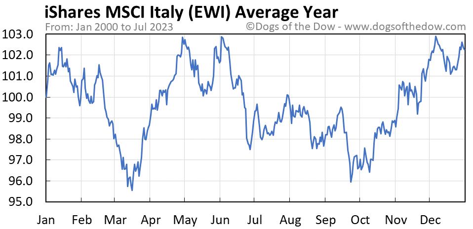 EWI average year chart