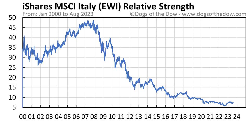 EWI relative strength chart
