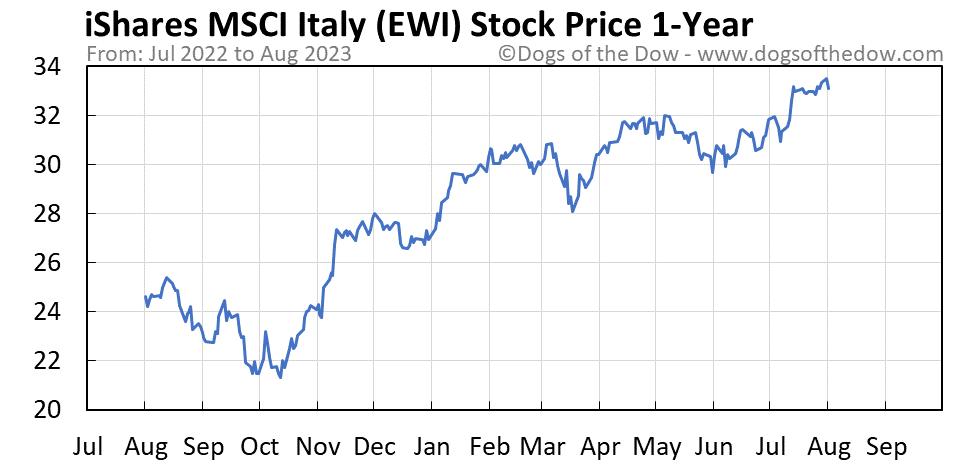 EWI 1-year stock price chart
