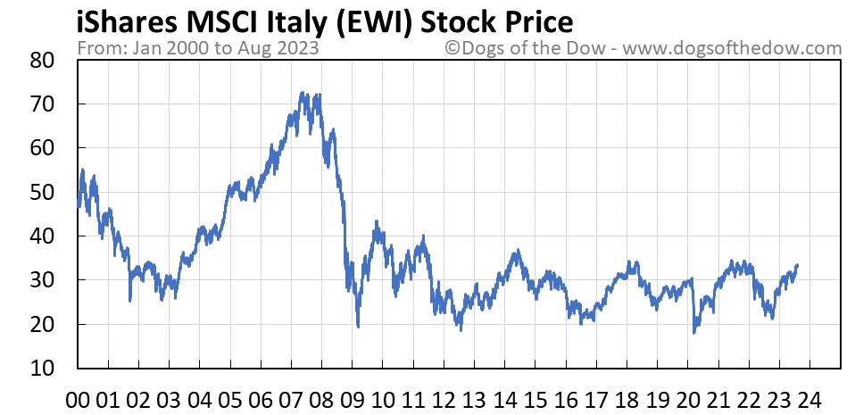 EWI stock price chart