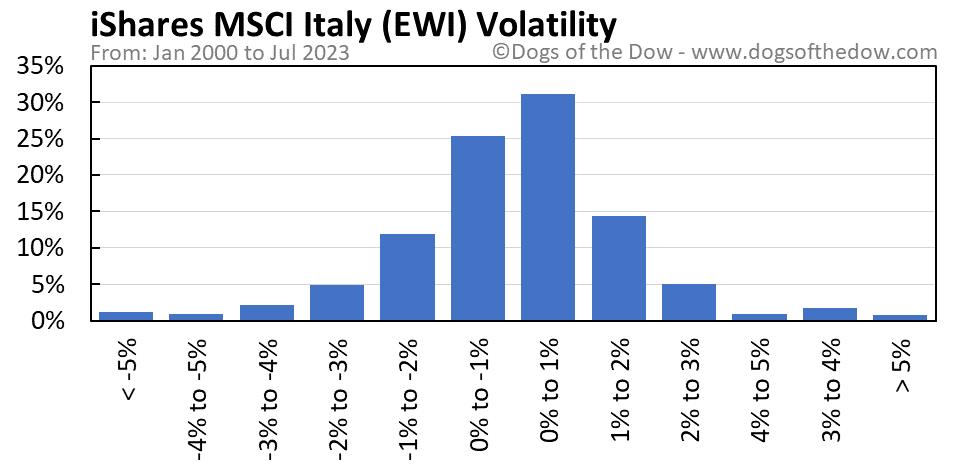 EWI volatility chart