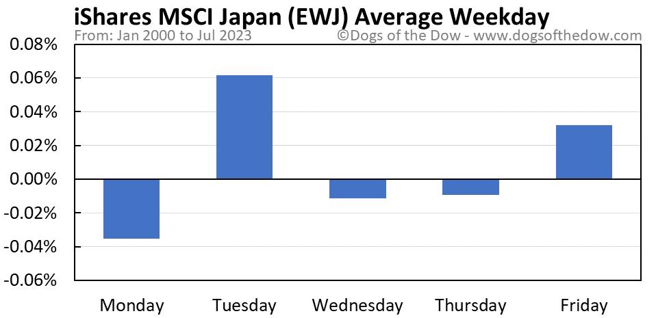 EWJ average weekday chart