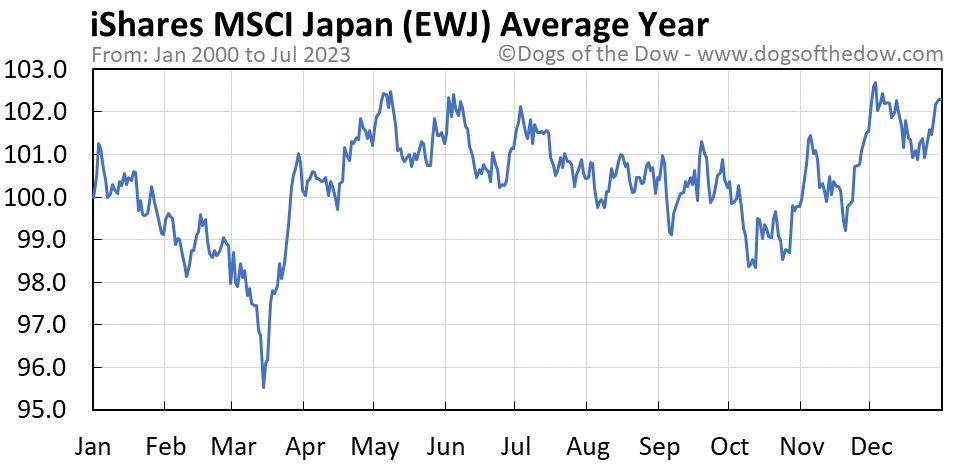 EWJ average year chart