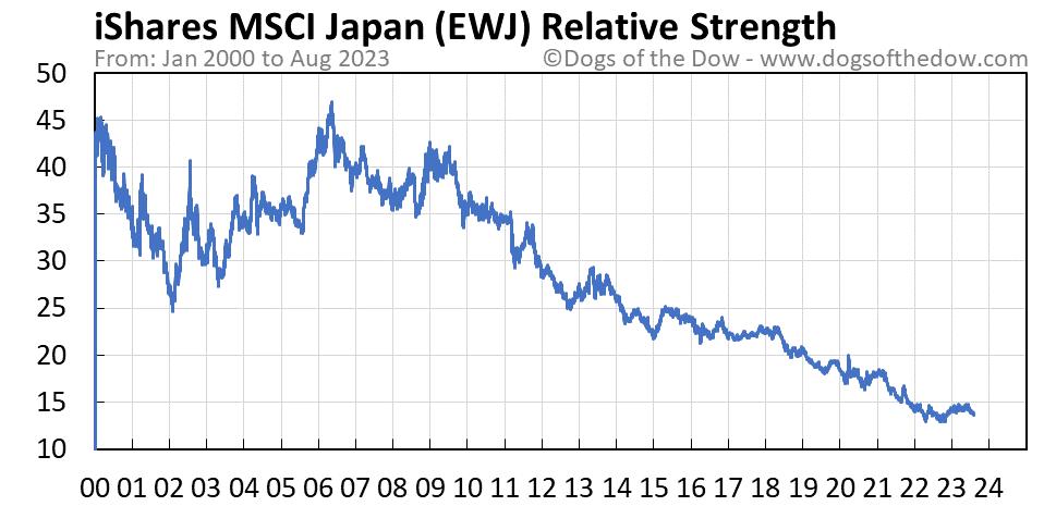 EWJ relative strength chart