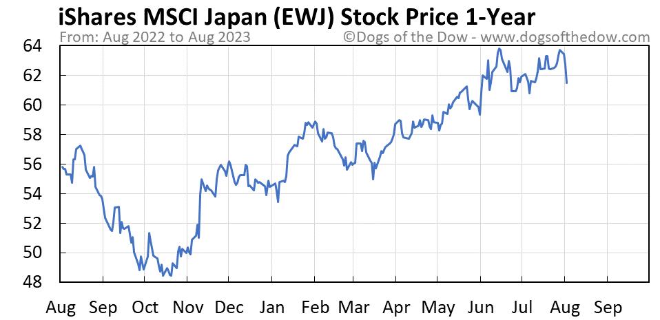 EWJ 1-year stock price chart