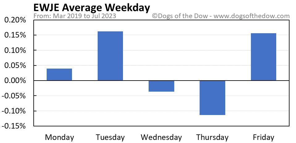 EWJE average weekday chart