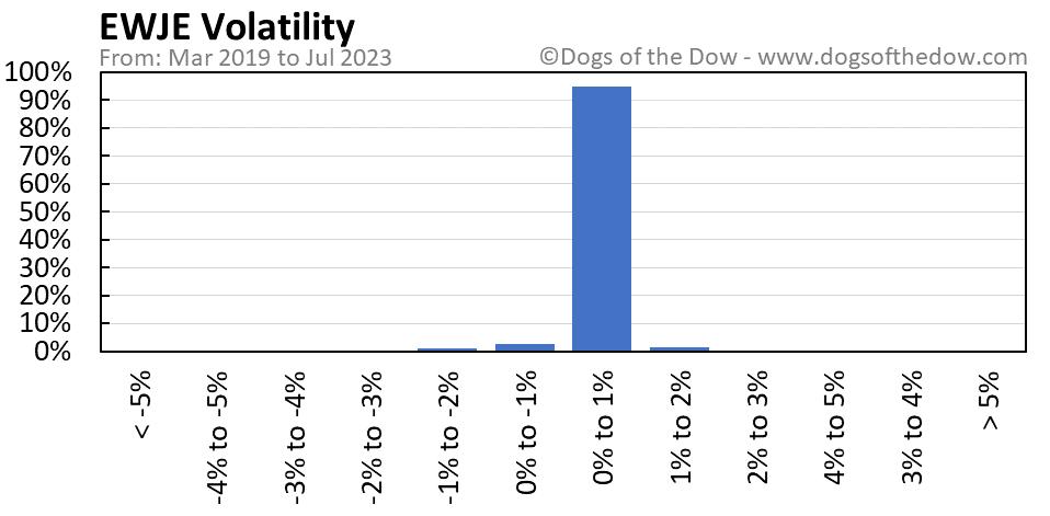 EWJE volatility chart