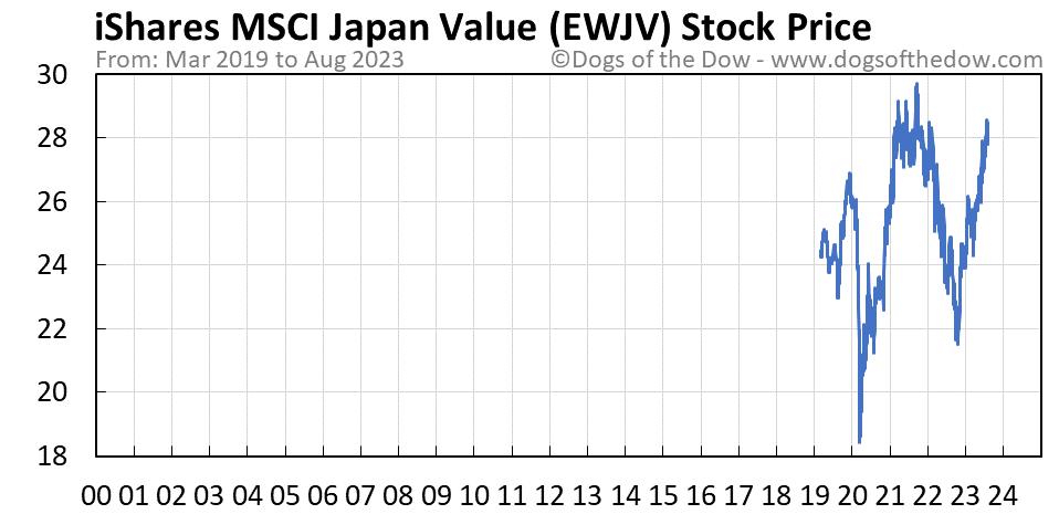 EWJV stock price chart