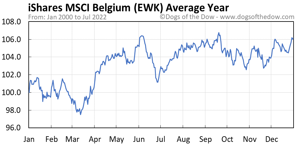 EWK average year chart
