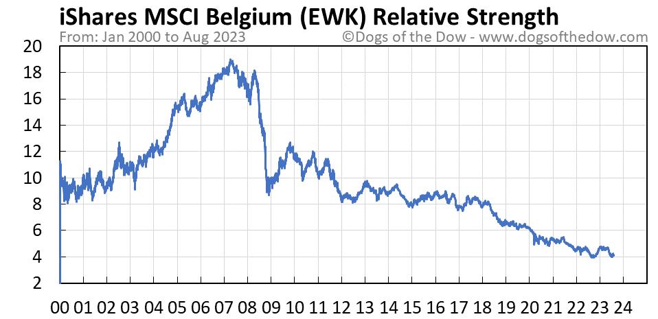 EWK relative strength chart