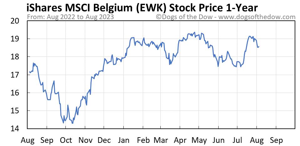 EWK 1-year stock price chart