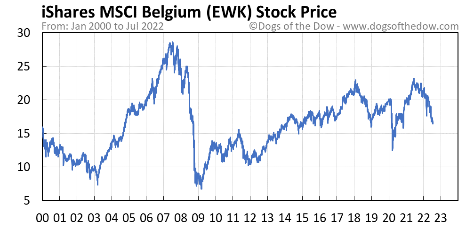 EWK stock price chart