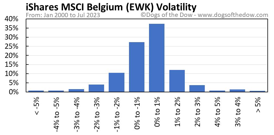 EWK volatility chart
